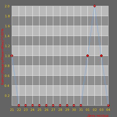 Статистика посещаемости сервера Stalingrad1000fps