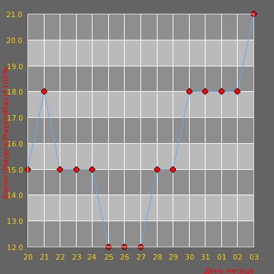 Статистика посещаемости сервера [ZonaCS.ru] Побег из хогвартса 14+