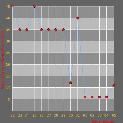Статистика посещаемости сервера retakes.pro - Execute #1