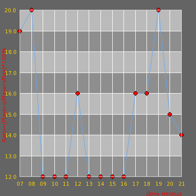 Статистика посещаемости сервера MEGASKILL16+