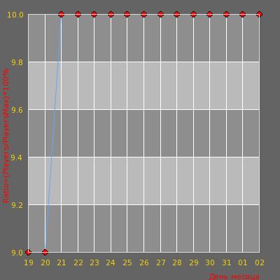 Статистика посещаемости сервера MSK___A_R_B_I_G_O_N___PUBLIC