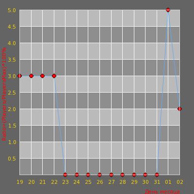 Статистика посещаемости сервера ПЕНСИОНЕРЫ [21+]