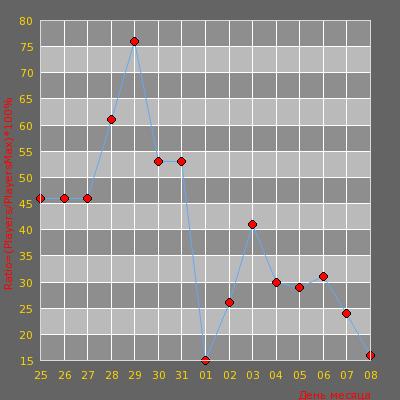 Статистика посещаемости сервера (@_______Аккуратный_______@)