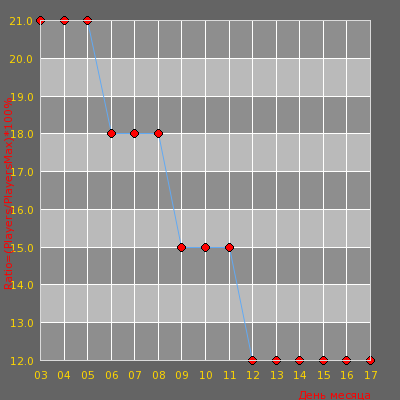 Статистика посещаемости сервера [v34] | ExTra DeathMatch™ | [de_dust2] | 18+