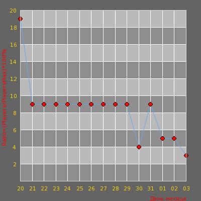 Статистика посещаемости сервера NeonPro 2018[1000FPS] 21+