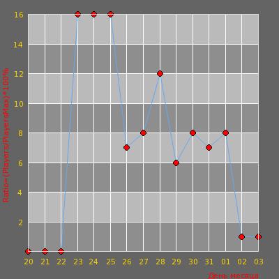 Статистика посещаемости сервера Белорусские Старички 25+