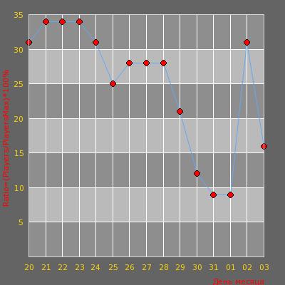 Статистика посещаемости сервера Хабаровский MEAT