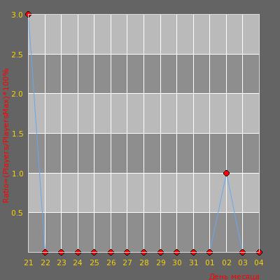 Статистика посещаемости сервера MegoPublic 18+ | Official Server
