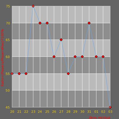Статистика посещаемости сервера NORM TAK SERVA4OK))) -----> [18+]_________