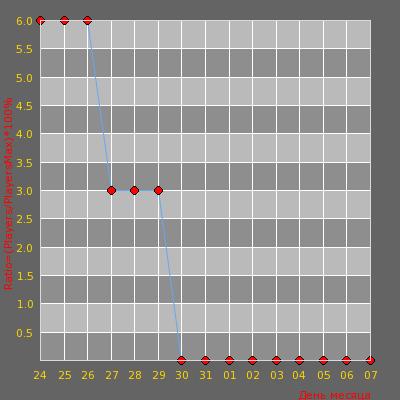 Статистика посещаемости сервера GeOrGiA