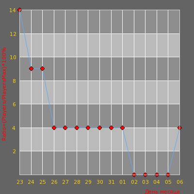 Статистика посещаемости сервера Adrenaline Dust2 | Public [CS 1.6]