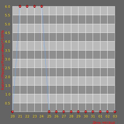 Статистика посещаемости сервера KIEV  PUBLIC  18+  UA