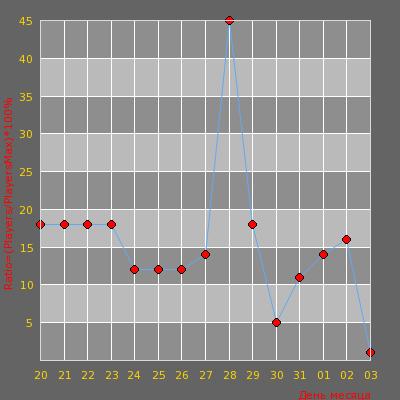Статистика посещаемости сервера Jack Daniel`s | © Армия