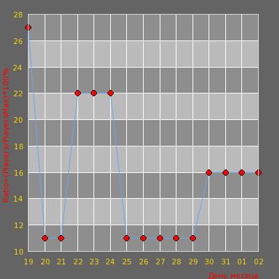 Статистика посещаемости сервера [L'Vite] Public + Block