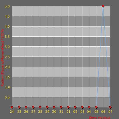 Статистика посещаемости сервера ***Российский Публик [18+]*** CS 1.6