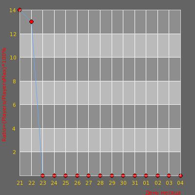 Статистика посещаемости сервера AWP LEGO ONLY [!ws,!knife,!gl]