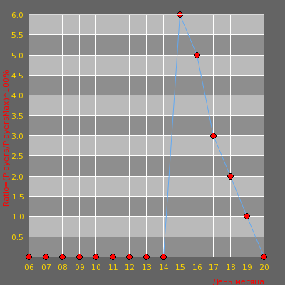 Статистика посещаемости сервера .::КурИм ПлюШкИ::.