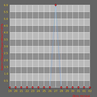 Статистика посещаемости сервера Counter-Strike 1.6 Server