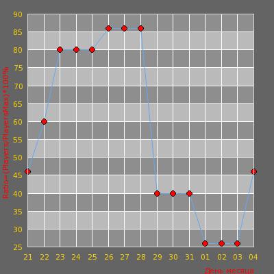 Статистика посещаемости сервера CA$UAL AWP ARENA // LEGO 2 [!WS / !KNIFE / !G