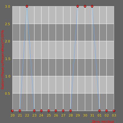 Статистика посещаемости сервера Eternal Dream_Awp_Lego_2_Only |128 TICK| KNIF