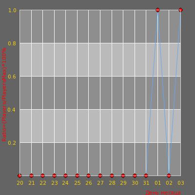 Статистика посещаемости сервера =  FraG | CSDM Server =