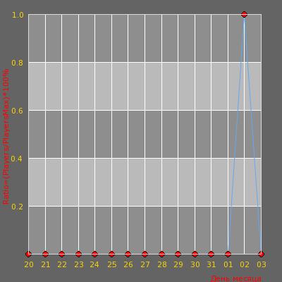 Статистика посещаемости сервера Пуля на Вылет Public
