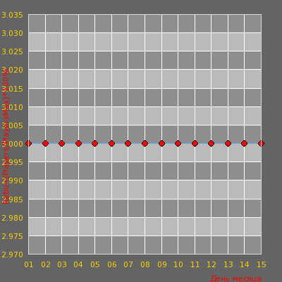 Статистика посещаемости сервера SERV CS 1.6 ProLine