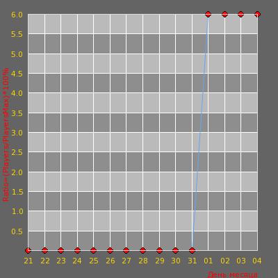 Статистика посещаемости сервера ICE PROJECT | AWP LEGO | - 128 Tick.