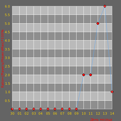 Статистика посещаемости сервера [CYBERSHOKE.NET] DM #34 [FFA][128tick]