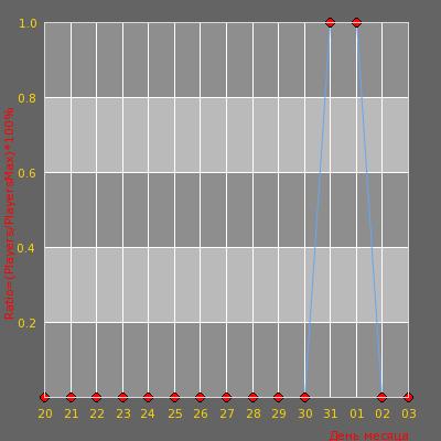 Статистика посещаемости сервера [DEATHRUN] Мур и Мяу