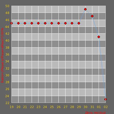 Статистика посещаемости сервера БРАТ™ [Dust2 only]