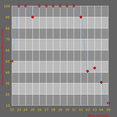 Статистика посещаемости сервера ?    AutoMix ::ES:: (5x5)    ?