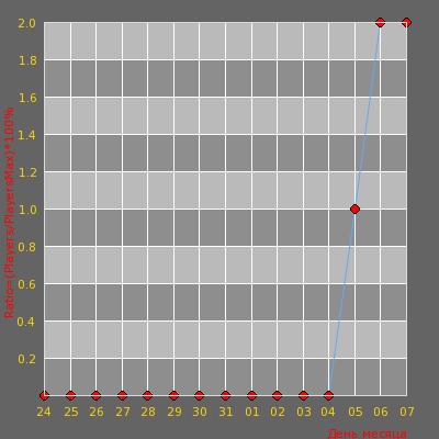 Статистика посещаемости сервера Happy Public [18+]