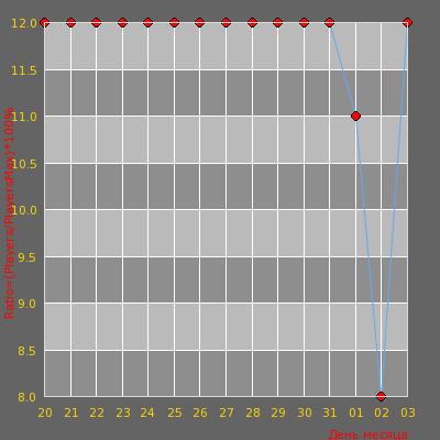 Статистика посещаемости сервера Хочу в Ж!бан™