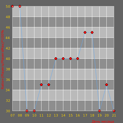 Статистика посещаемости сервера Cannabis Паблик ©