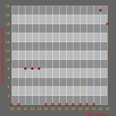 Статистика посещаемости сервера [Ниебовый[mm]CepBep #1][STEAM+48p] ?