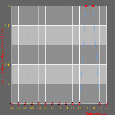 Статистика посещаемости сервера [v34]|UKRAINIAN PUBLIC 18+
