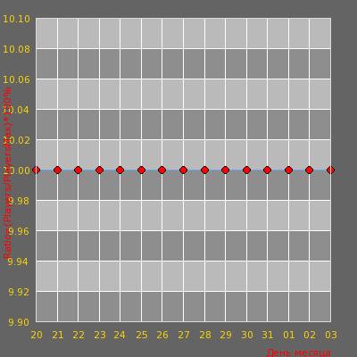 Статистика посещаемости сервера Трафик Онлайн 18+ [CS1.6 NoSteam]