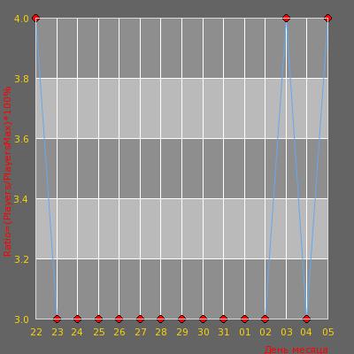 Статистика посещаемости сервера Новый Сервер от MyArena.ru