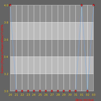 Статистика посещаемости сервера [JB] Колония строгого режима 16+