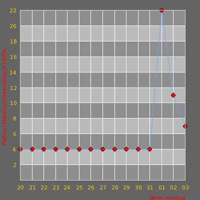 Статистика посещаемости сервера [FRALLION.RU] HnSBlock [CSRank] | MIX