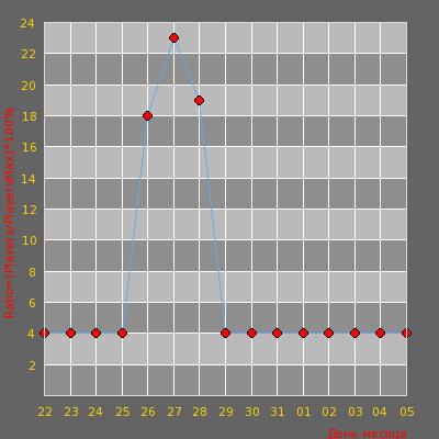 Статистика посещаемости сервера Дружелюбный Паблик 18+