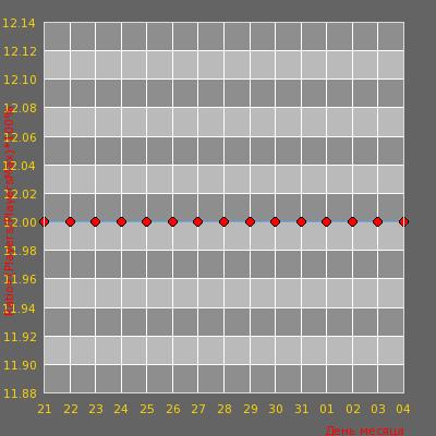 Статистика посещаемости сервера Alena [Dust2] © STEAM Bonus