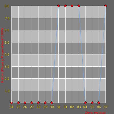 Статистика посещаемости сервера • МОРЕ ГИЛЬЗ - |16+| - [PUBLIC] •