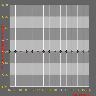 Статистика посещаемости сервера [CYBERSHOKE.NET] Arena #10 [128tick][RU]