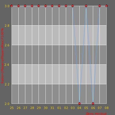 Статистика посещаемости сервера [ZM] Эффект Смерти | Zombie [CSO]