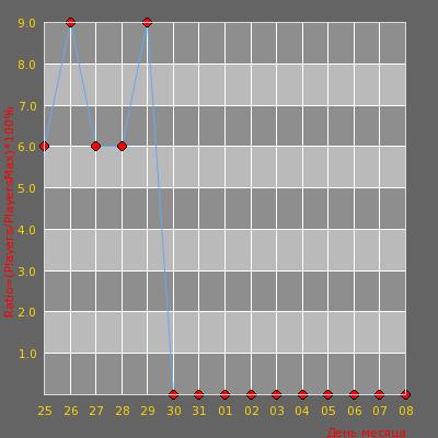 Статистика посещаемости сервера by Zezy CS-Classic UA Izmail
