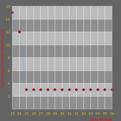 Статистика посещаемости сервера КОЛБАСНЫЙ ЦЕХ [18+]