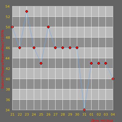 Статистика посещаемости сервера Lamdaprocs [UmbrellaAvengerSwarm][Gunxp+Power