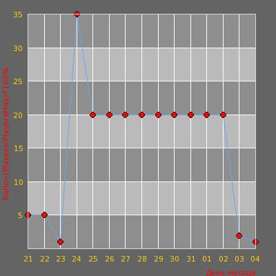 Статистика посещаемости сервера cs.shero.lt (SUPERHERO) Server